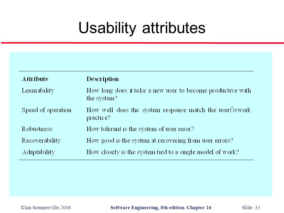 ©Ian Sommerville 2006Software Engineering, 8th edition. Chapter 16 Slide 35 Usability attributes