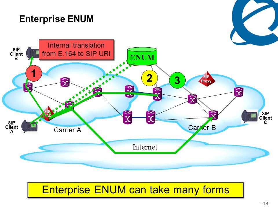 - 18 - Enterprise ENUM ENUM Carrier A Carrier B SIP Proxy SIP Client C SIP PBX SIP Client A Internet Enterprise ENUM can take many forms SIP Client B Internal translation from E.164 to SIP URI Internal translation from E.164 to SIP URI 1 2 3 ENUM