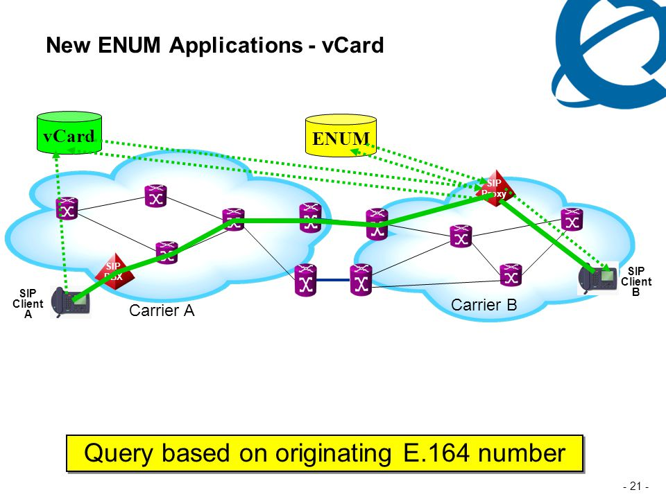 - 21 - New ENUM Applications - vCard ENUM Carrier A Carrier B SIP Proxy SIP Client B SIP PBX SIP Client A Query based on originating E.164 number vCard