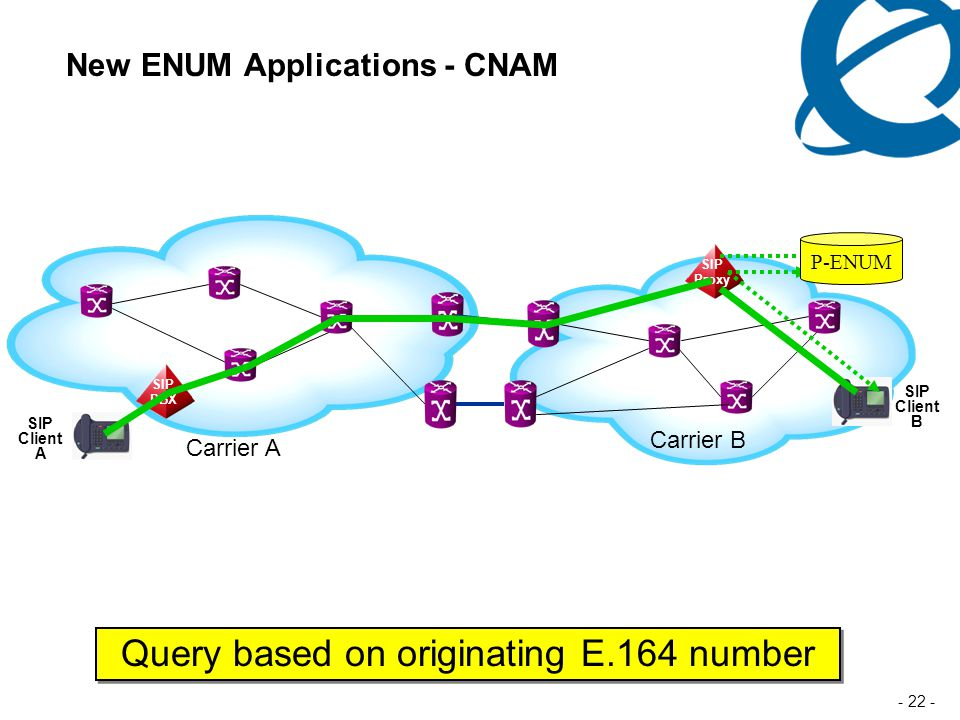 - 22 - New ENUM Applications - CNAM Carrier A Carrier B SIP Proxy SIP Client B SIP PBX SIP Client A Query based on originating E.164 number P-ENUM
