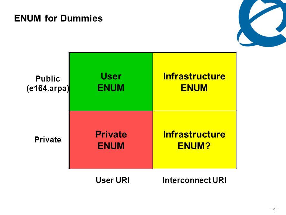 - 4 - ENUM for Dummies Public (e164.arpa) Private User URIInterconnect URI User ENUM Infrastructure ENUM Private ENUM Infrastructure ENUM?