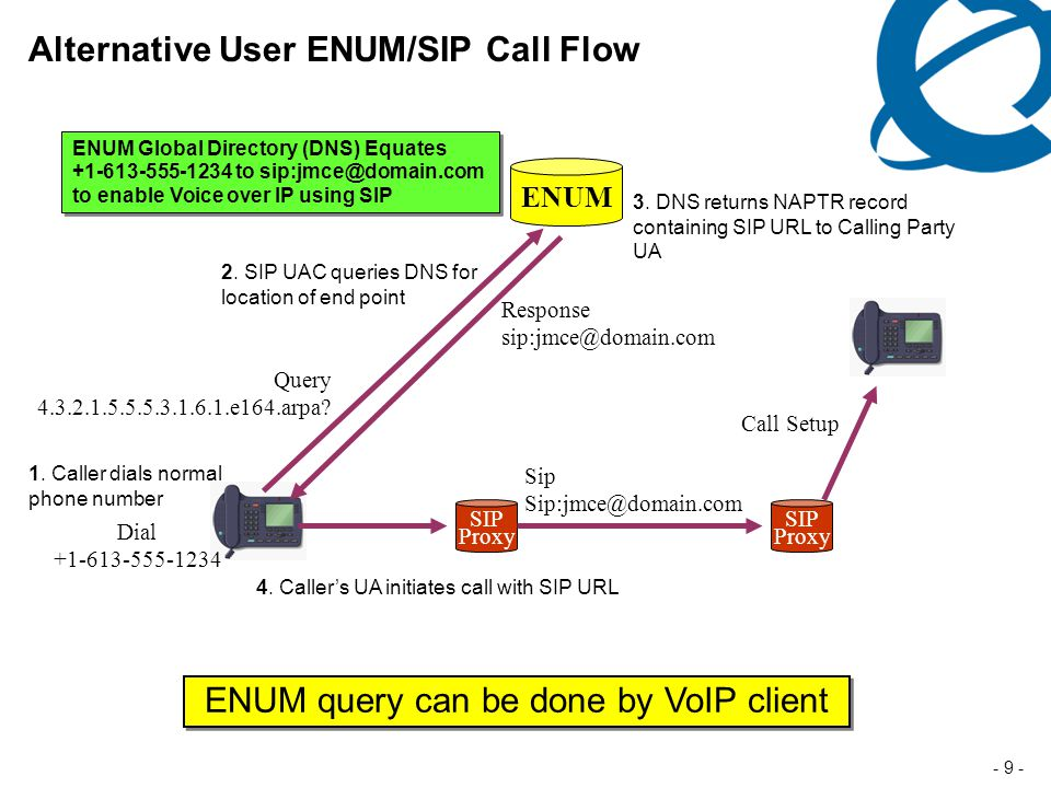 - 9 - Alternative User ENUM/SIP Call Flow 1.Caller dials normal phone number 2.