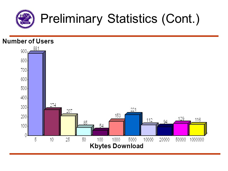 Preliminary Statistics (Cont.) Connection Minutes Number of Users
