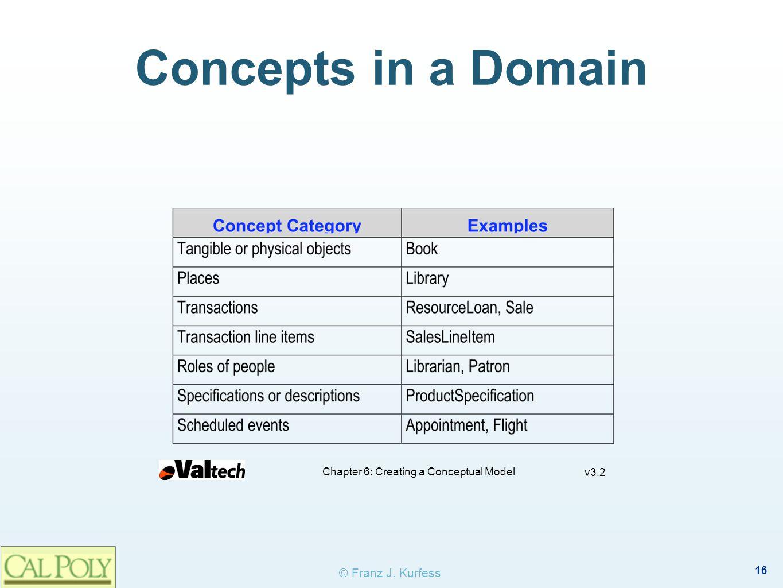 16 © Franz J. Kurfess Concepts in a Domain Chapter 6: Creating a Conceptual Model v3.2