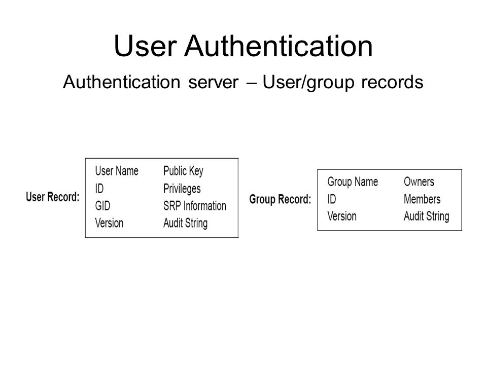 User Authentication Authentication server – User/group records
