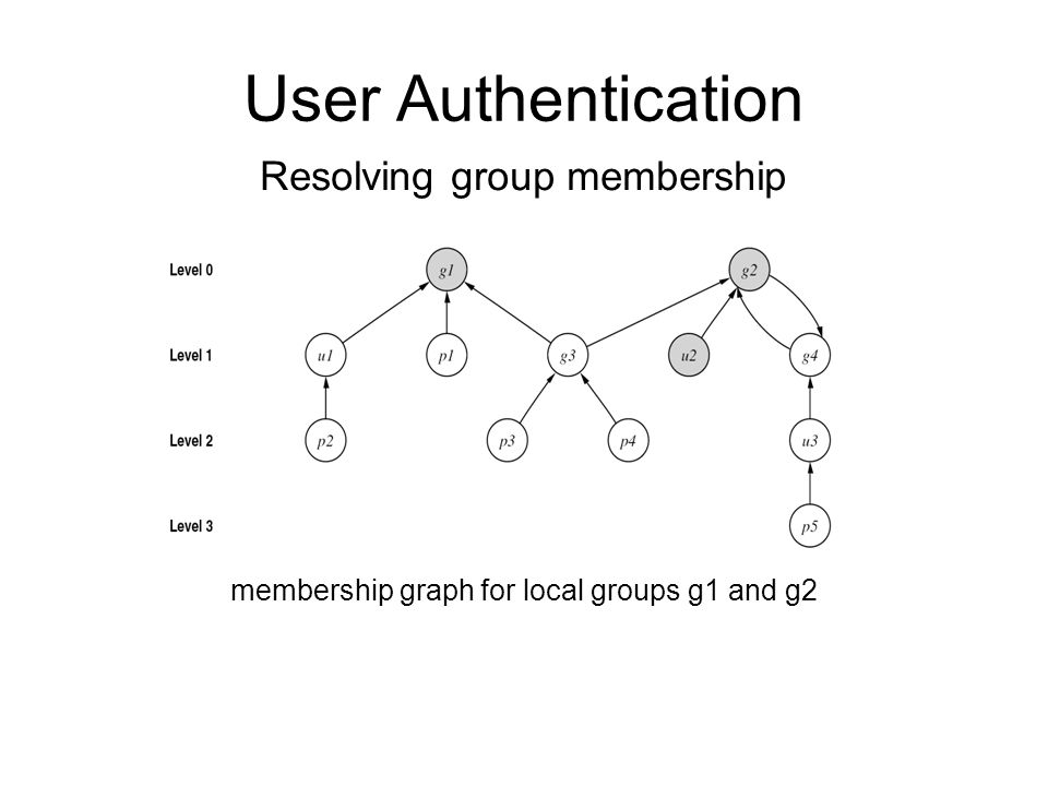 User Authentication membership graph for local groups g1 and g2 Resolving group membership