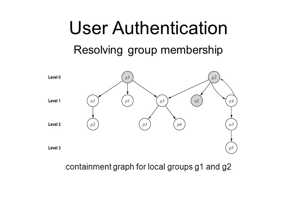 User Authentication containment graph for local groups g1 and g2 Resolving group membership