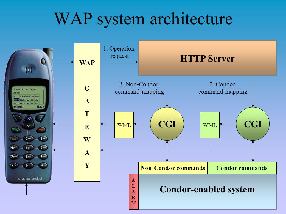 WAP system architecture HTTP Server 1. Operation request CGI 2. Condor command mapping Condor-enabled system 3. Non-Condor command mapping Condor comm