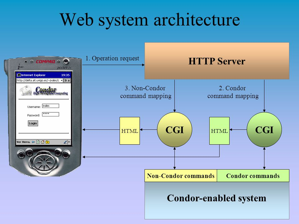 Web system architecture HTTP Server 1. Operation request 2. Condor command mapping Condor-enabled system 3. Non-Condor command mapping Condor commands