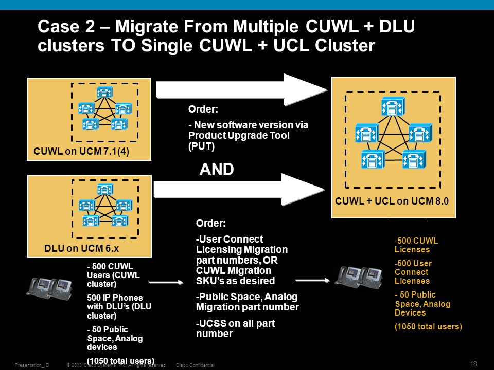 © 2009 Cisco Systems, Inc. All rights reserved.Cisco ConfidentialPresentation_ID 18 Case 2 – Migrate From Multiple CUWL + DLU clusters TO Single CUWL