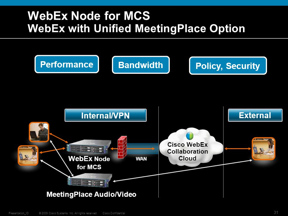 © 2009 Cisco Systems, Inc. All rights reserved.Cisco ConfidentialPresentation_ID 31 WebEx Node for MCS WebEx with Unified MeetingPlace Option Cisco We