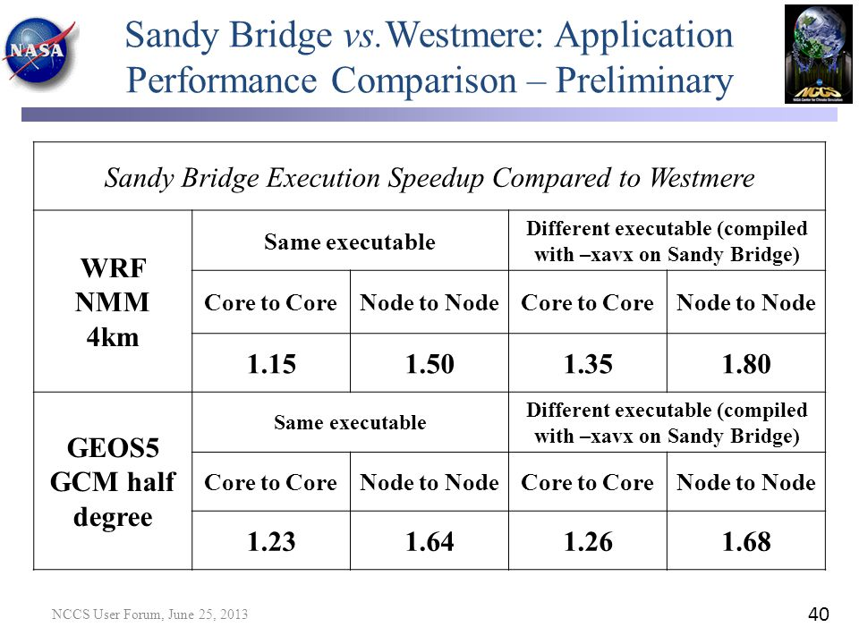 Sandy Bridge vs.Westmere: Application Performance Comparison – Preliminary Sandy Bridge Execution Speedup Compared to Westmere WRF NMM 4km Same execut