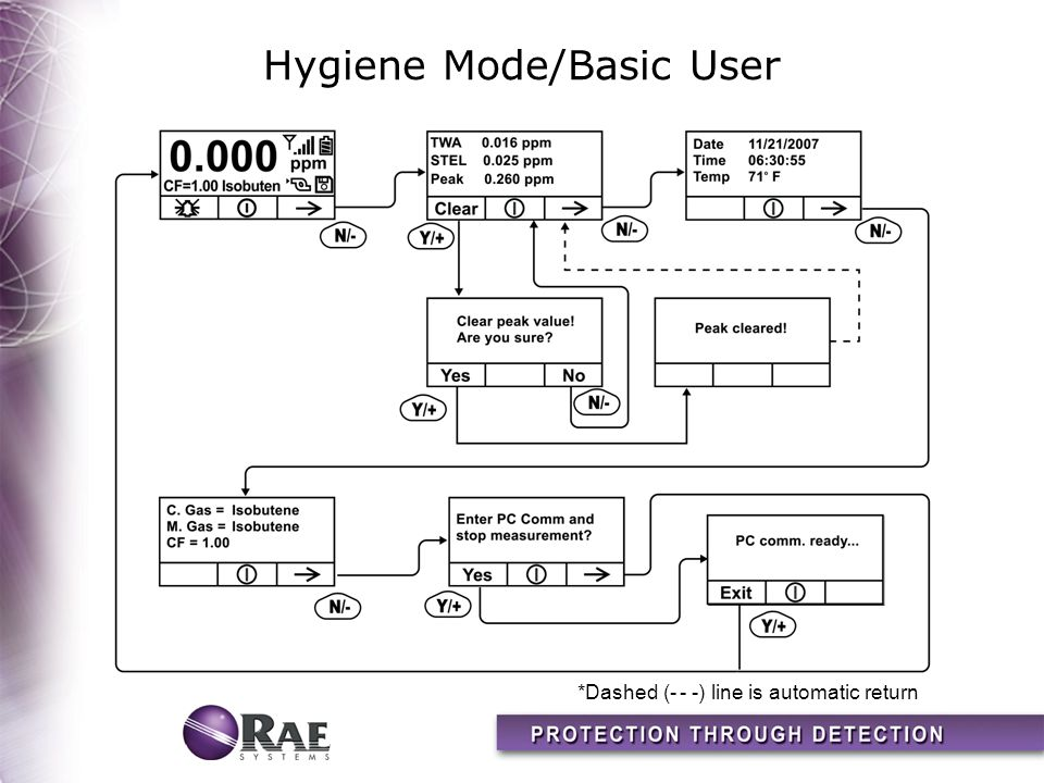 Hygiene Mode/Basic User *Dashed (- - -) line is automatic return