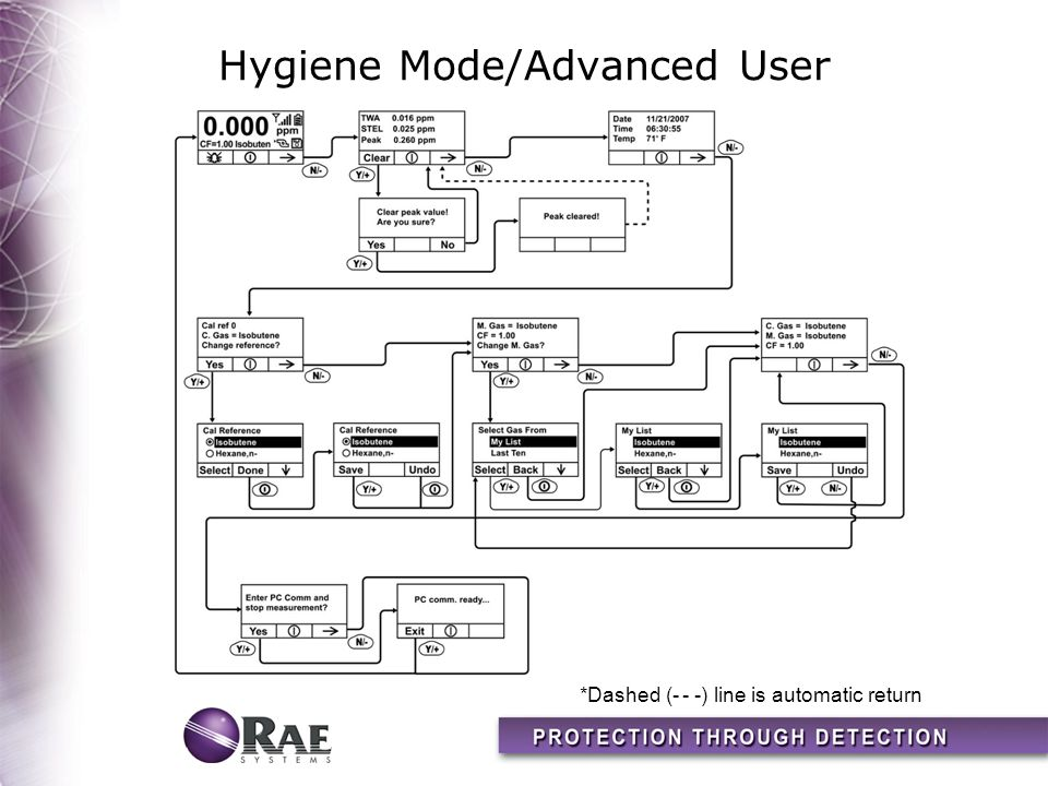 Hygiene Mode/Advanced User *Dashed (- - -) line is automatic return