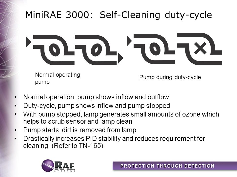 MiniRAE 3000: Self-Cleaning duty-cycle Normal operation, pump shows inflow and outflow Duty-cycle, pump shows inflow and pump stopped With pump stoppe