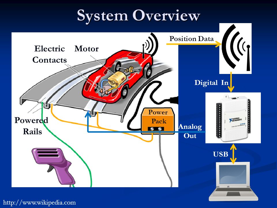 System Overview Position Data Digital In USB Analog Out Electric Contacts Motor Powered Rails Power Pack http://www.wikipedia.com