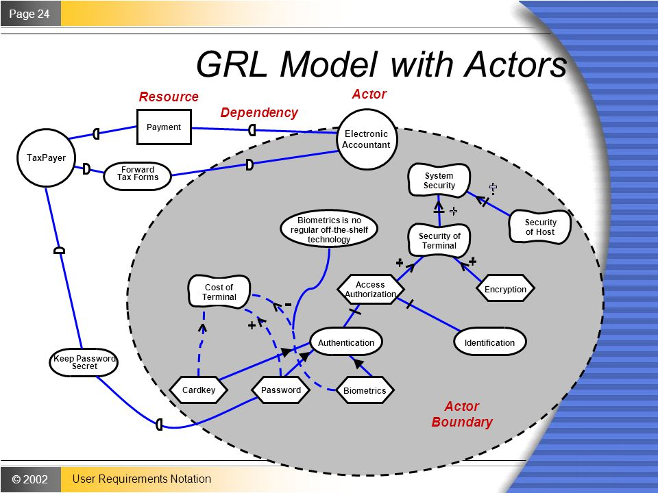 © 2002 Page 24 User Requirements Notation GRL Model with Actors..