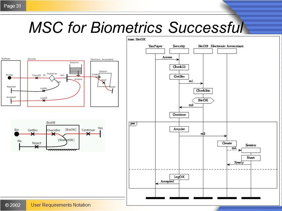 © 2002 Page 31 User Requirements Notation MSC for Biometrics Successful