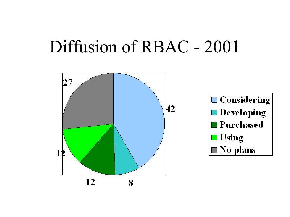 Diffusion of RBAC - 2001