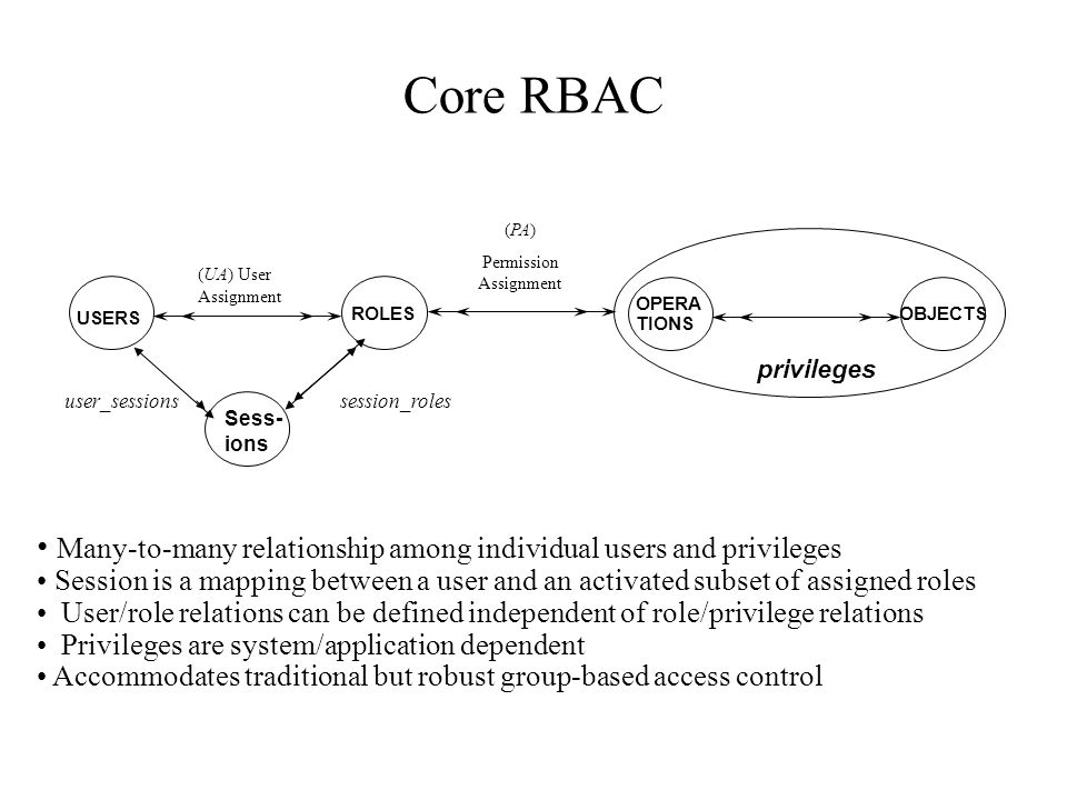 Core RBAC Many-to-many relationship among individual users and privileges Session is a mapping between a user and an activated subset of assigned role