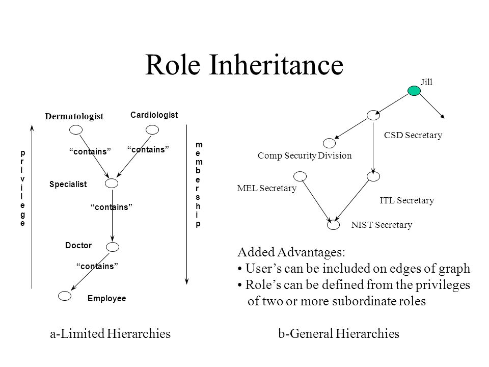 """Role Inheritance Doctor Cardiologist """"contains"""" Specialist """"contains"""" Employee Dermatologist privilegeprivilege membershipmembership NIST Secretary IT"""