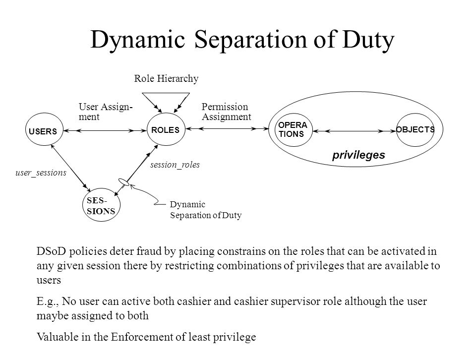 Dynamic Separation of Duty USERS ROLES OPERA TIONS OBJECTS privileges Role Hierarchy User Assign- ment Permission Assignment SES- SIONS session_roles