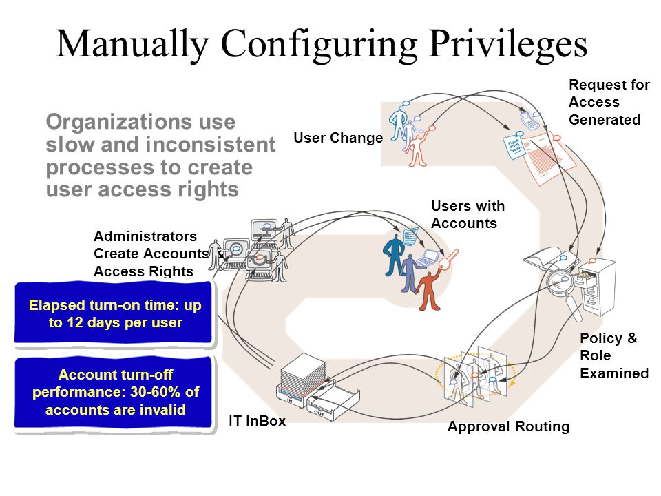 Manually Configuring Privileges Organizations use slow and inconsistent processes to create user access rights User Change Request for Access Generate