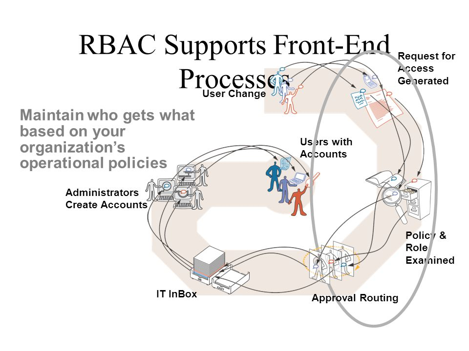RBAC Supports Front-End Processes Maintain who gets what based on your organization's operational policies User Change Request for Access Generated Po