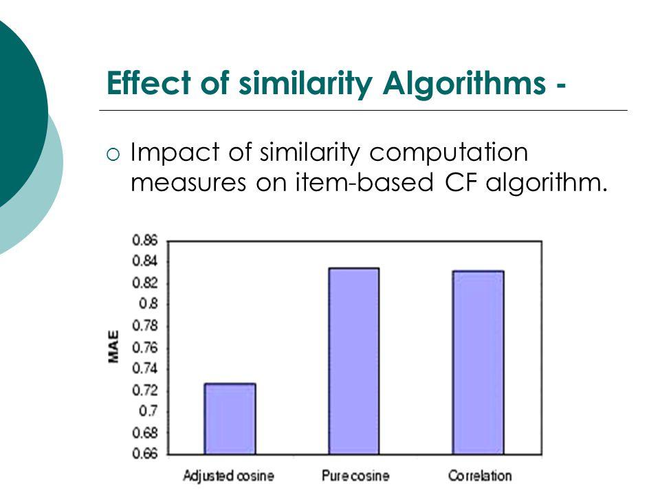 Effect of similarity Algorithms -  Impact of similarity computation measures on item-based CF algorithm.
