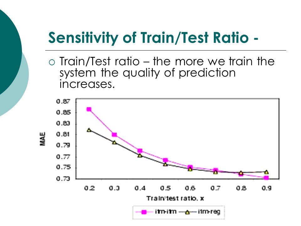 Sensitivity of Train/Test Ratio -  Train/Test ratio – the more we train the system the quality of prediction increases.