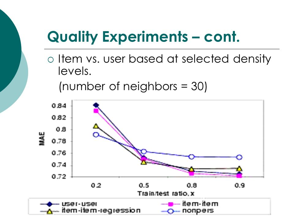 Quality Experiments – cont. Item vs. user based at selected density levels.