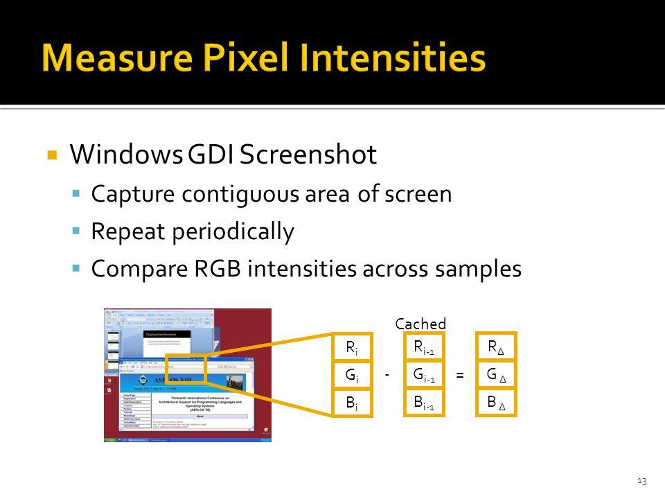  Windows GDI Screenshot  Capture contiguous area of screen  Repeat periodically  Compare RGB intensities across samples 13 RiRi GiGi BiBi R i-1 G i-1 B i-1 -= RΔRΔ G Δ B Δ Cached