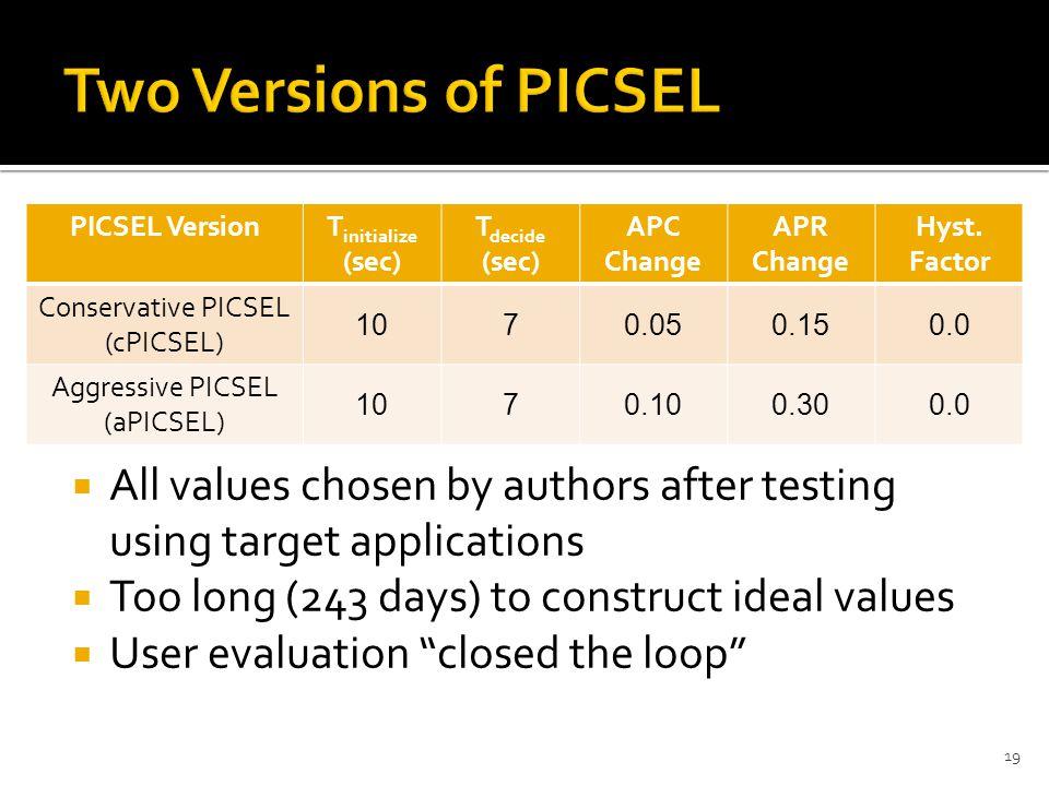 19 PICSEL VersionT initialize (sec) T decide (sec) APC Change APR Change Hyst.