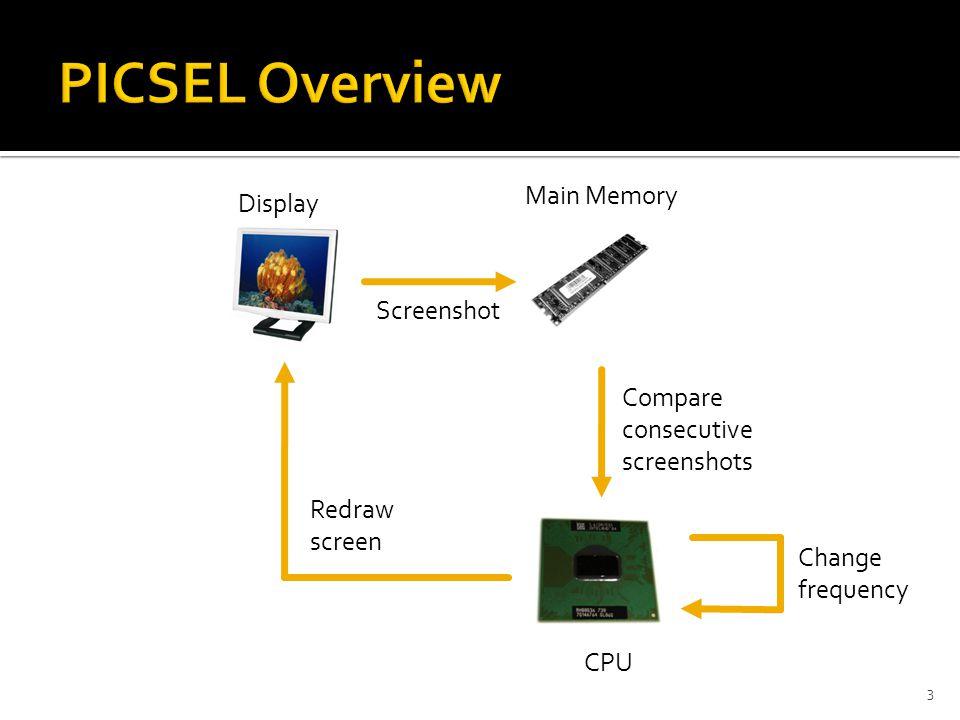 3 CPU Display Main Memory Screenshot Compare consecutive screenshots Change frequency Redraw screen