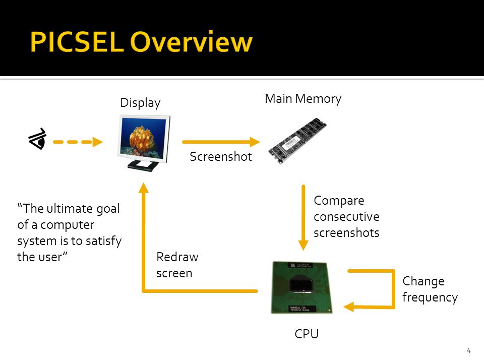 """4 Display Main Memory Screenshot Compare consecutive screenshots CPU Change frequency Redraw screen """"The ultimate goal of a computer system is to sati"""