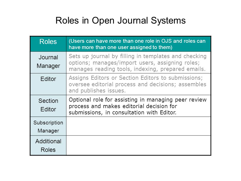 Roles in Open Journal Systems Roles (Users can have more than one role in OJS and roles can have more than one user assigned to them) Journal Manager Sets up journal by filling in templates and checking options; manages/import users, assigning roles; manages reading tools, indexing, prepared emails.