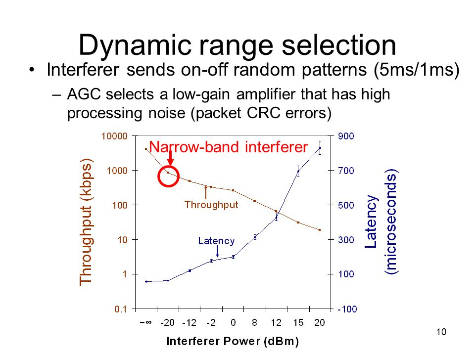 10 Dynamic range selection Interferer sends on-off random patterns (5ms/1ms) –AGC selects a low-gain amplifier that has high processing noise (packet CRC errors) Narrow-band interferer
