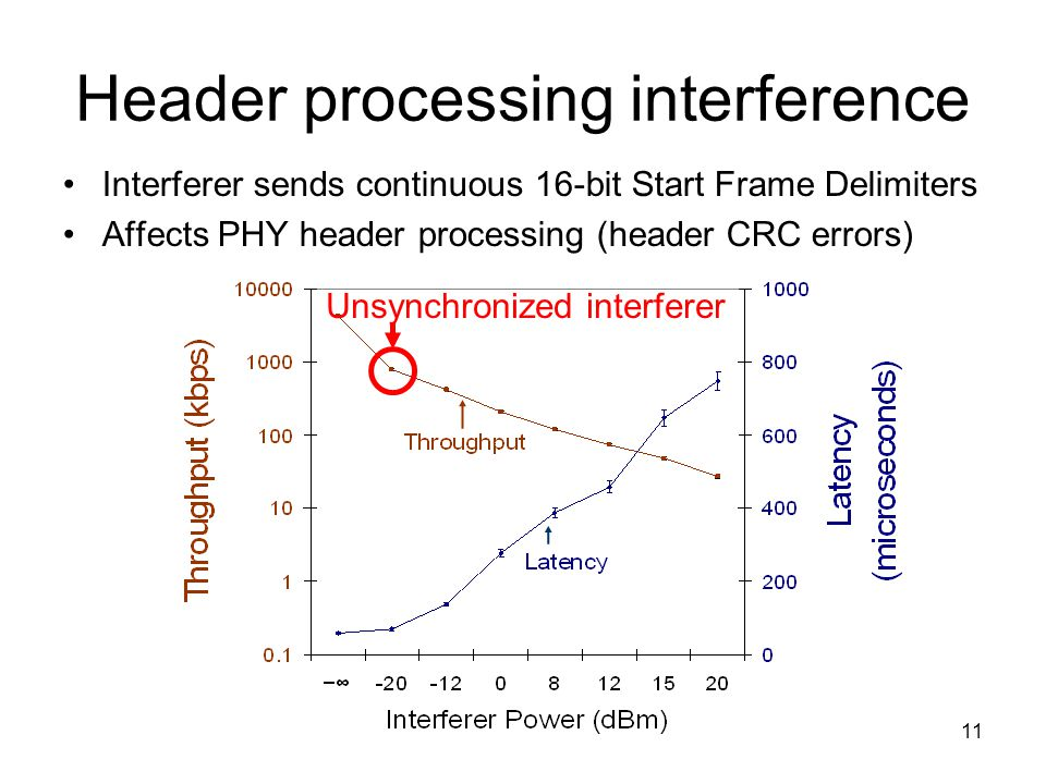 11 Header processing interference Interferer sends continuous 16-bit Start Frame Delimiters Affects PHY header processing (header CRC errors) Unsynchronized interferer