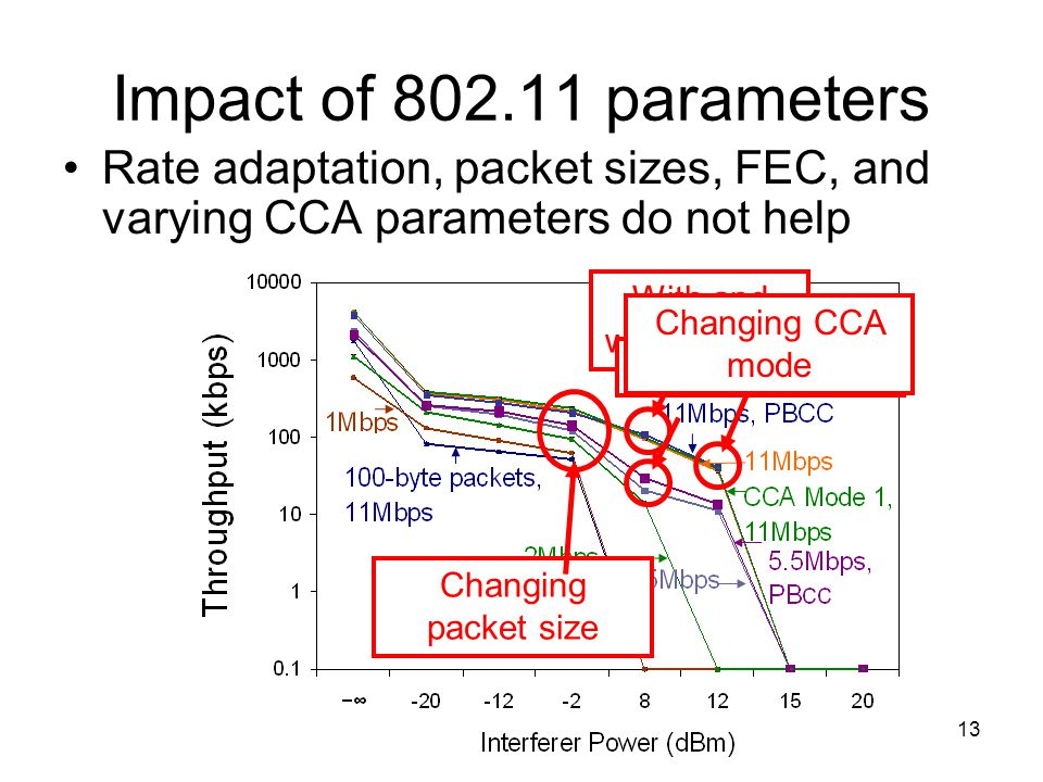 13 Impact of 802.11 parameters Rate adaptation, packet sizes, FEC, and varying CCA parameters do not help With and without FEC Rate adaptation Changing CCA mode Changing packet size