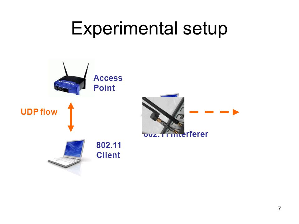 7 Experimental setup 802.11 Client Access Point UDP flow 802.11 Interferer