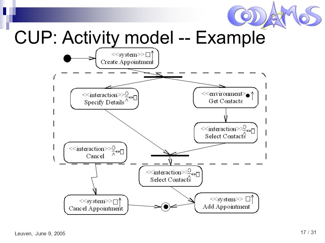 Leuven, June 9, 2005 17 / 31 CUP: Activity model -- Example