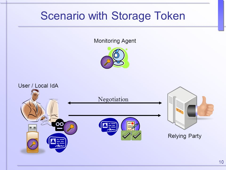 10 Scenario with Storage Token User / Local IdA Monitoring Agent Relying Party Negotiation