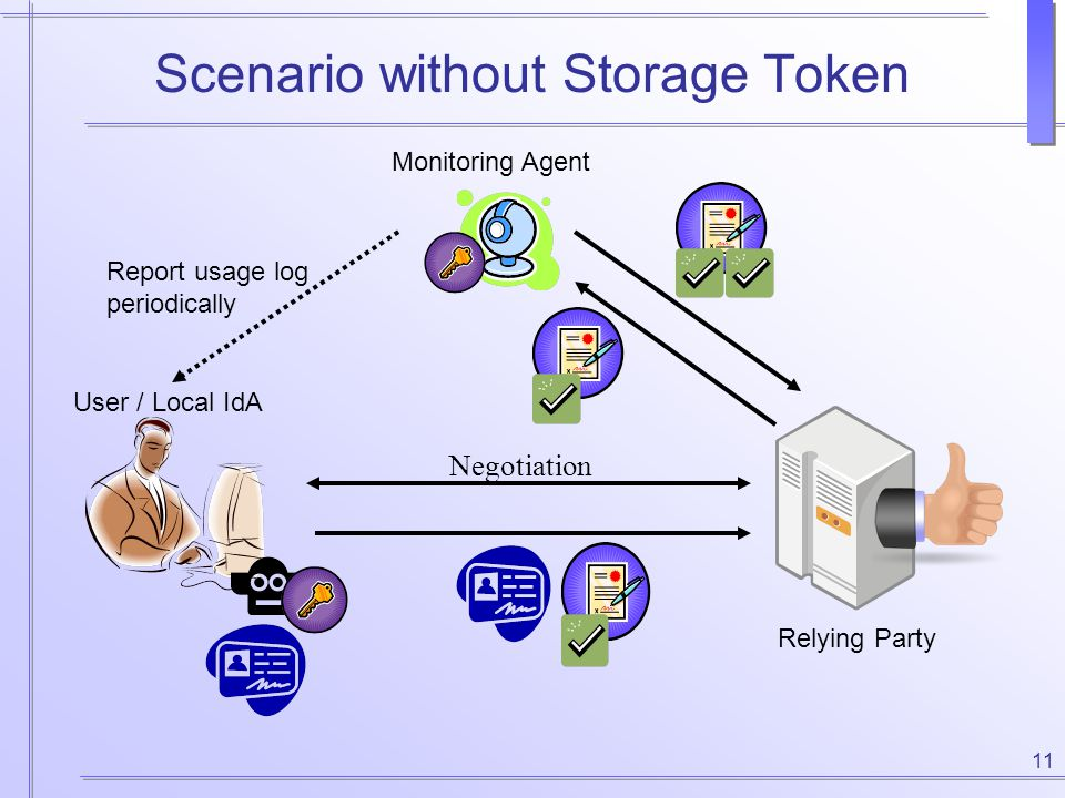 11 Scenario without Storage Token User / Local IdA Monitoring Agent Relying Party Negotiation Report usage log periodically