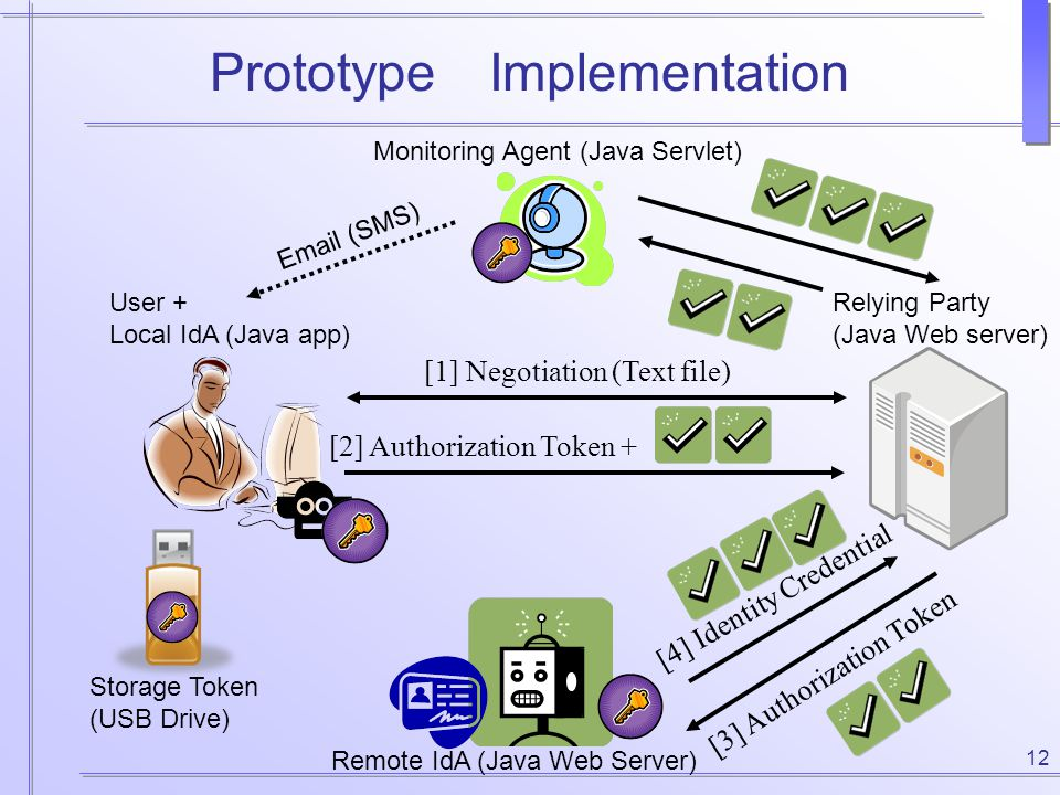 12 Prototype Implementation User + Local IdA (Java app) Remote IdA (Java Web Server) Relying Party (Java Web server) [1] Negotiation (Text file) [3] A