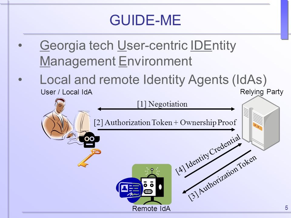 5 GUIDE-ME Georgia tech User-centric IDEntity Management Environment Local and remote Identity Agents (IdAs) User / Local IdA Remote IdA Relying Party