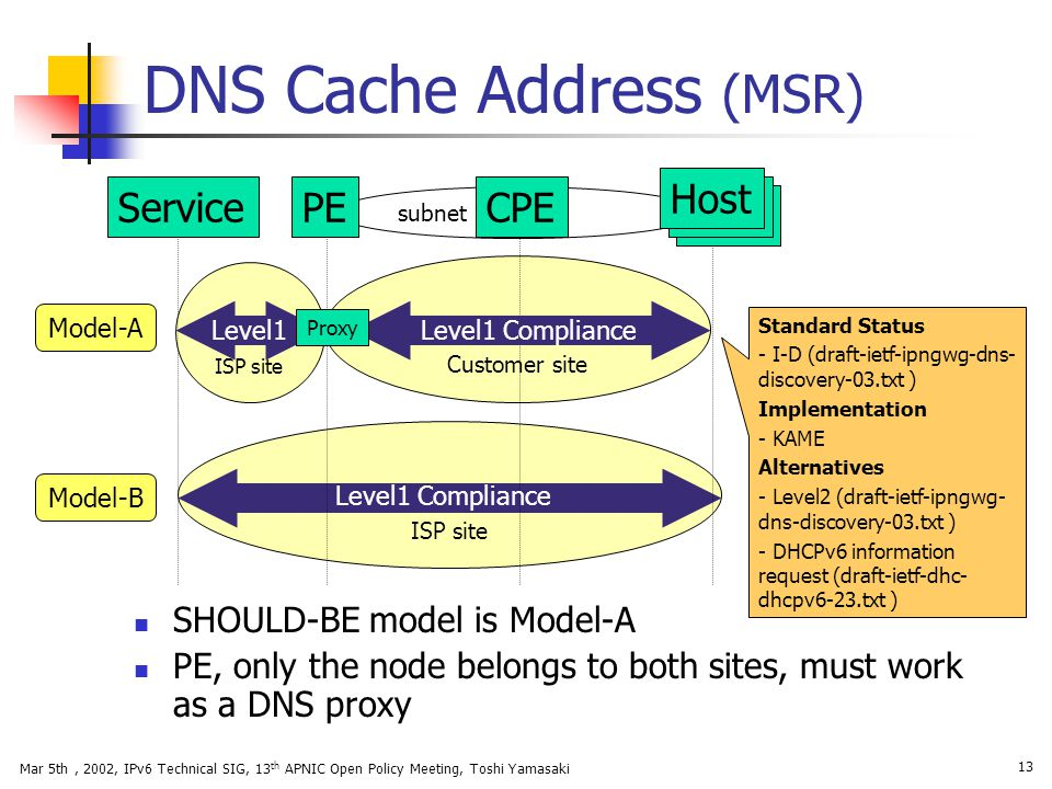 Mar 5th, 2002, IPv6 Technical SIG, 13 th APNIC Open Policy Meeting, Toshi Yamasaki 13 DNS Cache Address (MSR) ISP site Customer site subnet Standard S