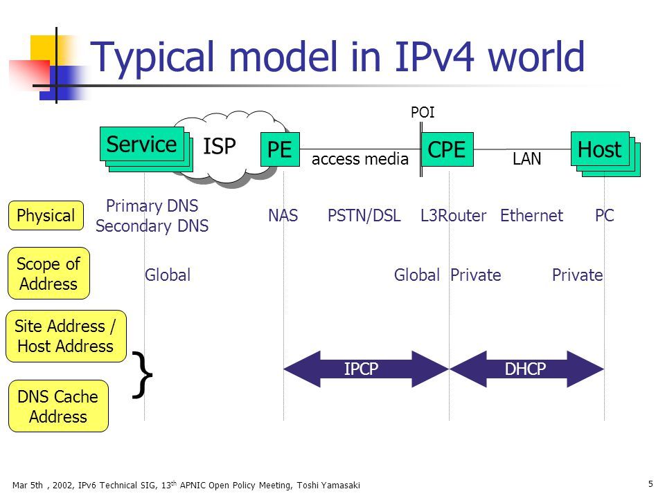 Mar 5th, 2002, IPv6 Technical SIG, 13 th APNIC Open Policy Meeting, Toshi Yamasaki 16 ISP Level1 Compliance Details CPEHost PE POI CPEHost POI Server model-B model-A DNS Cache level1 query dest : site-local src : global response srct : site-local dest : global Level1 query dest : site-local anycast src : global unicast Level1 response dest : global unicast src : global or site-local unicast Level1 query dest : site-local(ISP) anycast src : site-local(Customer) unicast X Level1 response (failure) NO ROUTE.