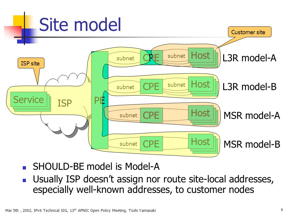 Mar 5th, 2002, IPv6 Technical SIG, 13 th APNIC Open Policy Meeting, Toshi Yamasaki 9 Site model ISP site Customer site subnet ISP CPE L3R model-A MSR