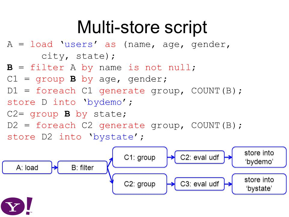 Multi-store script A = load 'users' as (name, age, gender, city, state); B = filter A by name is not null; C1 = group B by age, gender; D1 = foreach C1 generate group, COUNT(B); store D into 'bydemo'; C2= group B by state; D2 = foreach C2 generate group, COUNT(B); store D2 into 'bystate'; A: load B: filter C2: group C1: group C3: eval udf C2: eval udf store into 'bystate' store into 'bydemo'
