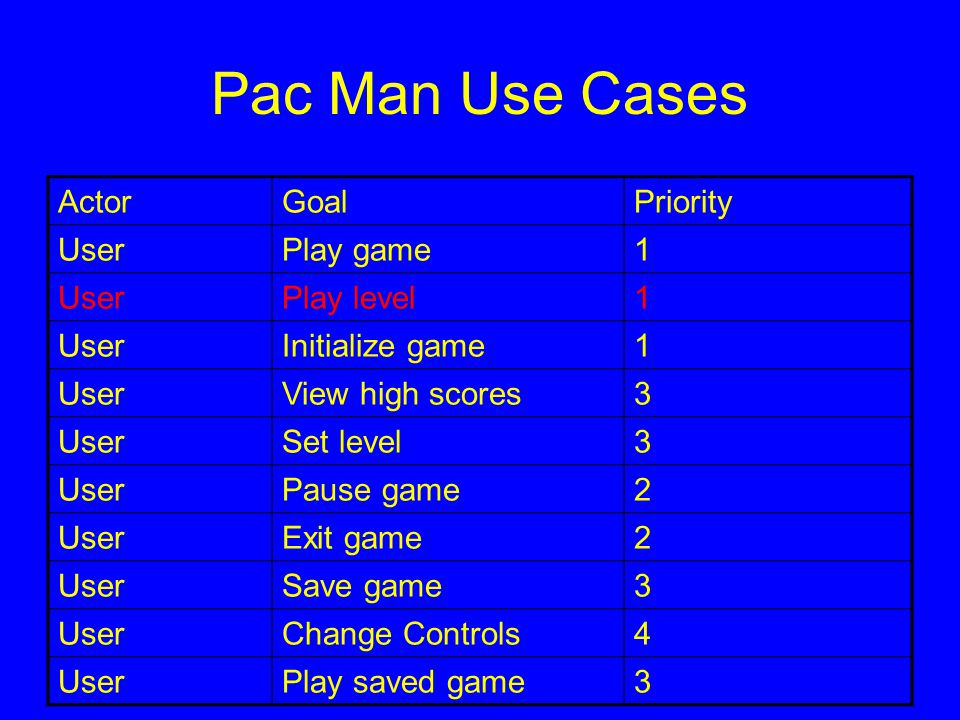 Pac Man Use Cases ActorGoalPriority UserPlay game1 UserPlay level1 UserInitialize game1 UserView high scores3 UserSet level3 UserPause game2 UserExit